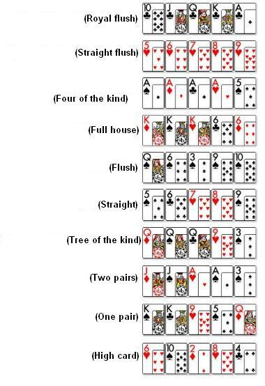 texas holdem combinations
